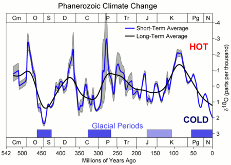 450px-Phanerozoic_Climate_Change