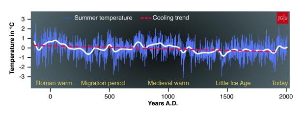 Summer Temperature Years AD  .jpg