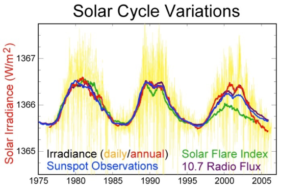Solar Cycles.png