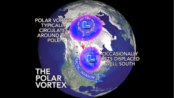 The Polar Vortex.png
